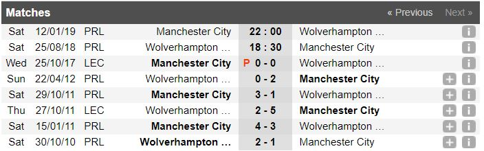thong-ke-doi-dau-wolverhampton-vs-manchester-city